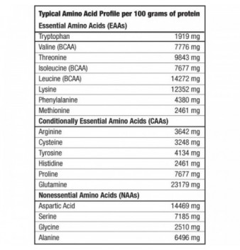 Biotech Nitro Gain 2270 гр
